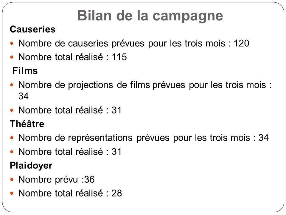 Bilan de la campagne Causeries