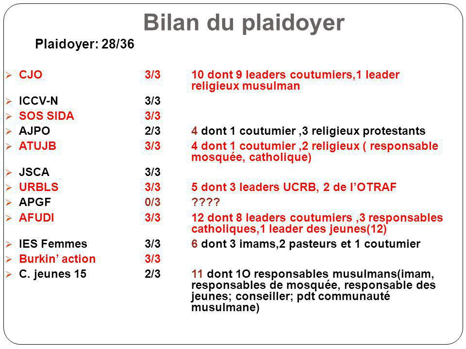 Bilan du plaidoyer Plaidoyer: 28/36