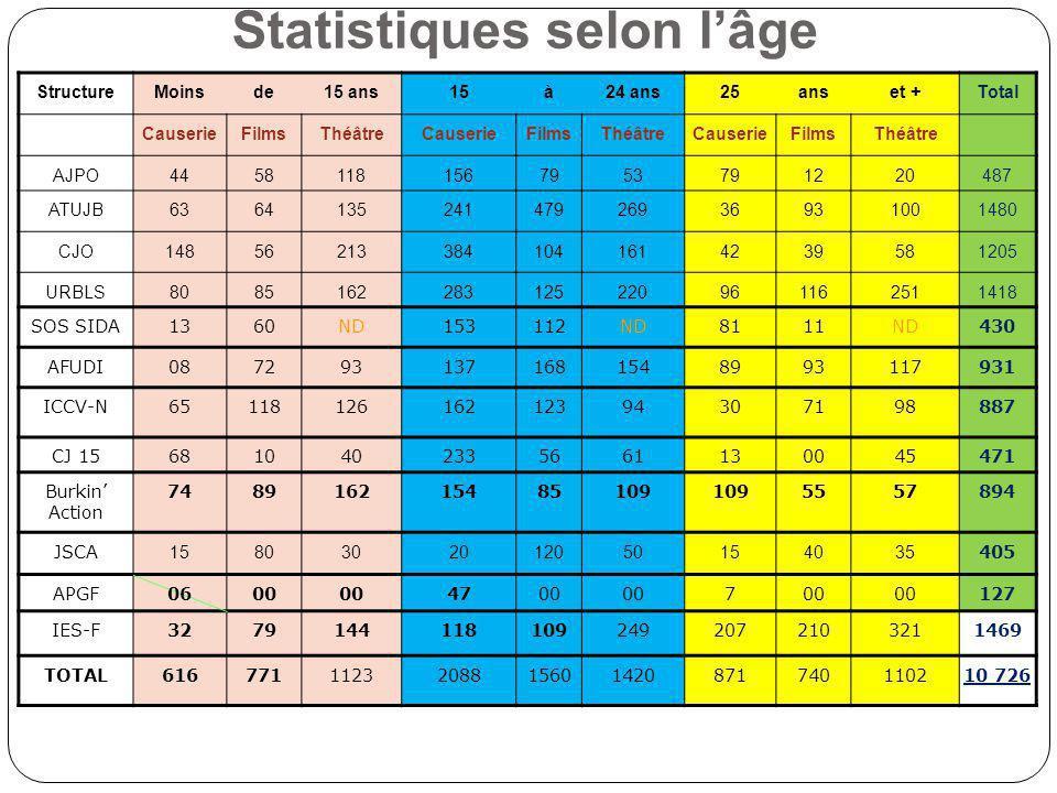 Statistiques selon l'âge