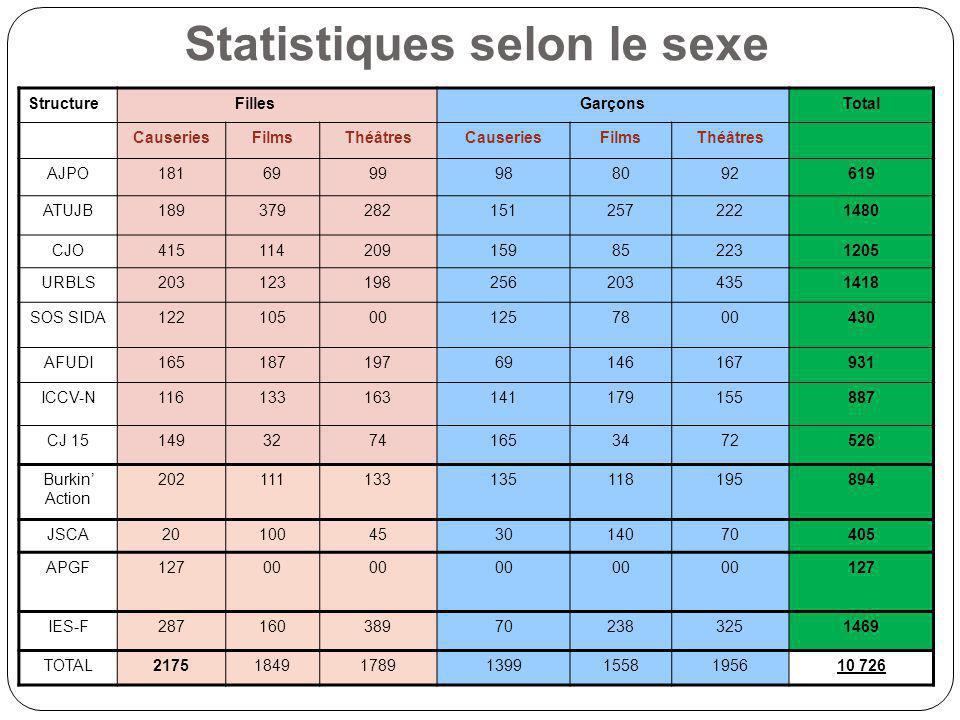 Statistiques selon le sexe