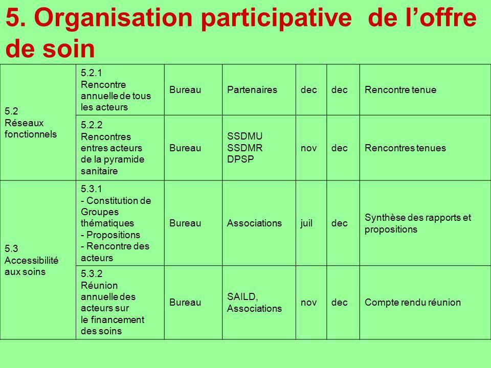 5. Organisation participative de l'offre de soin