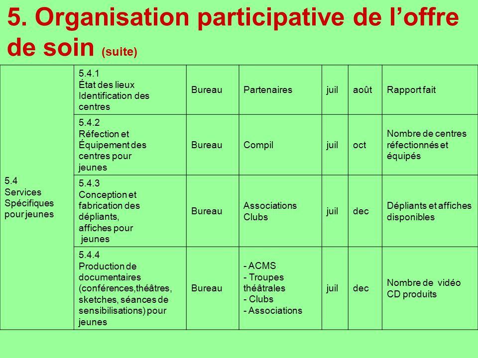 5. Organisation participative de l'offre de soin (suite)