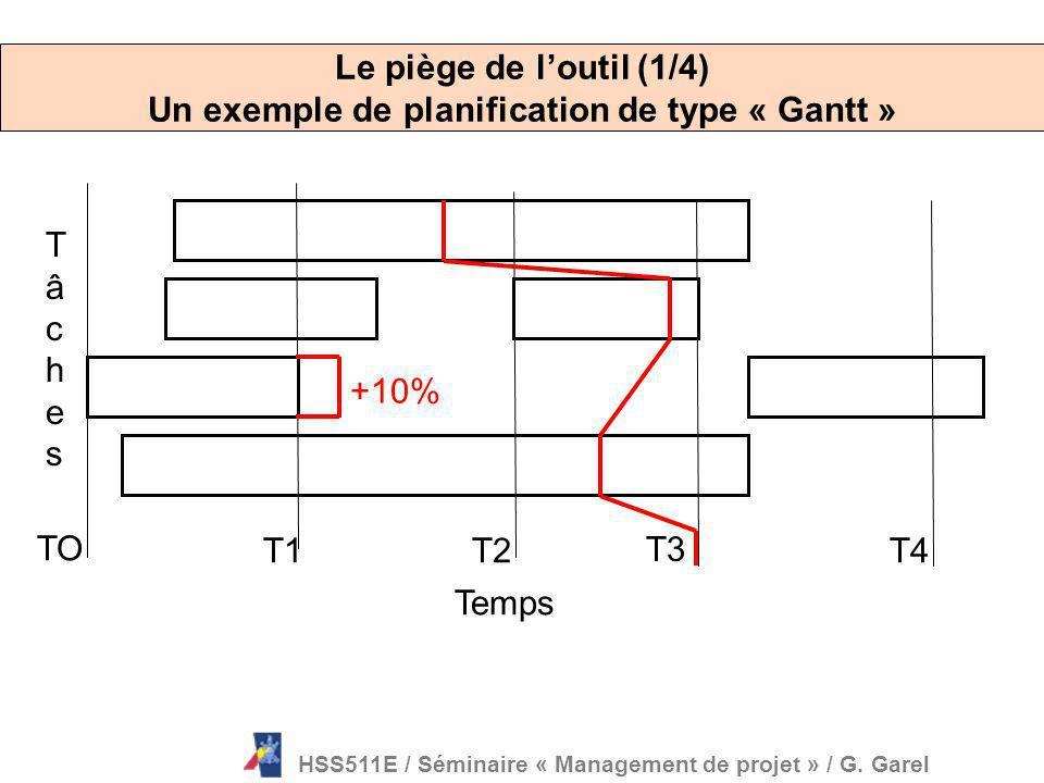Le piège de l'outil (1/4) Un exemple de planification de type « Gantt »