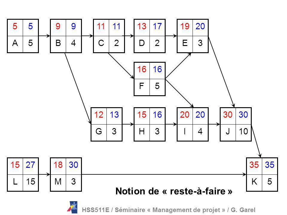 Notion de « reste-à-faire »