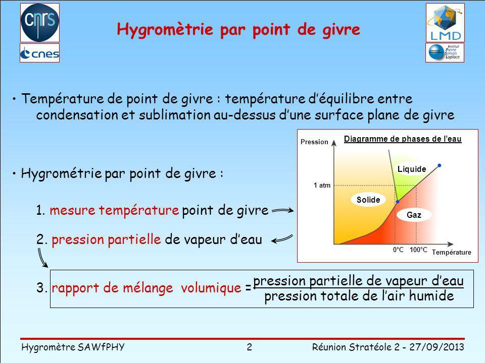 Hygromètrie par point de givre