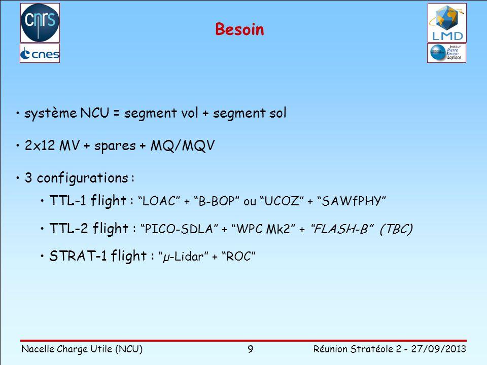Besoin système NCU = segment vol + segment sol