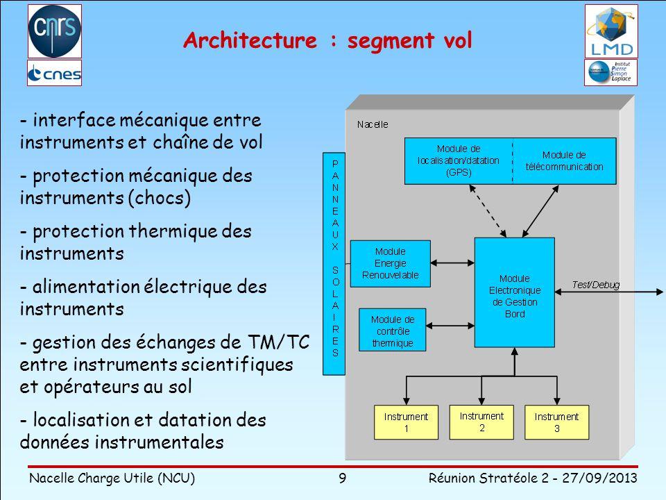 Architecture : segment vol