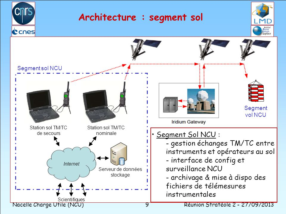 Architecture : segment sol