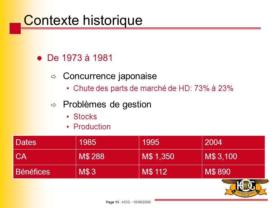 Contexte historique De 1973 à 1981 Concurrence japonaise