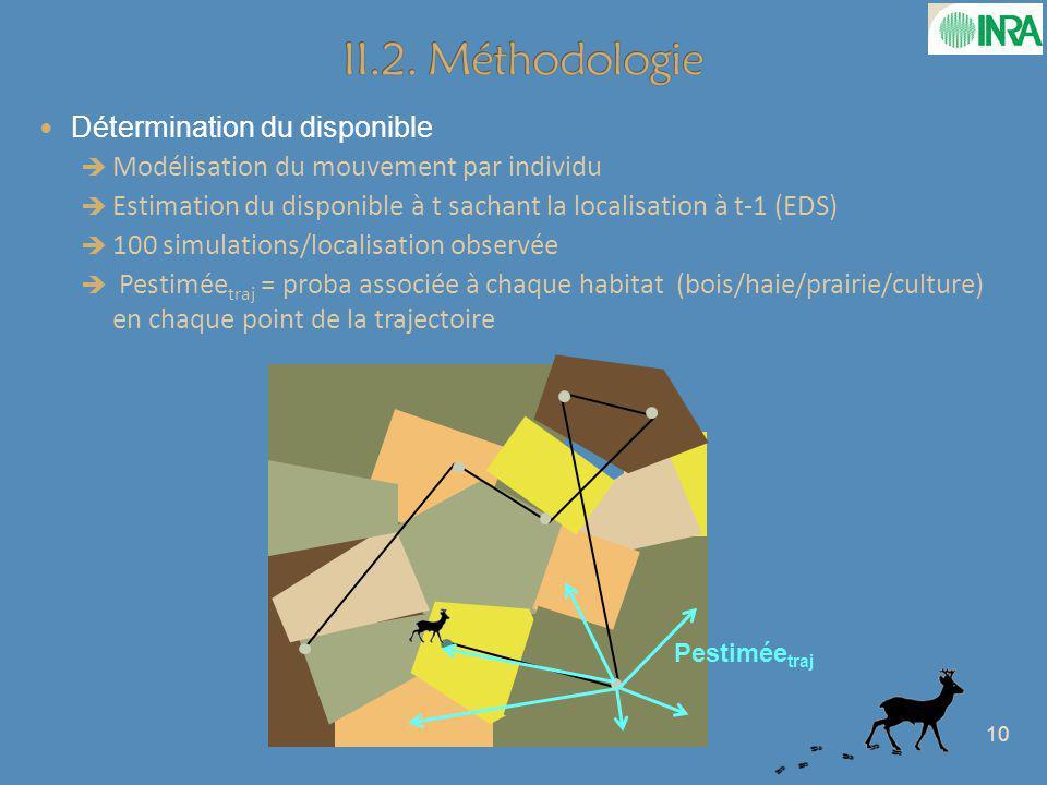 II.2. Méthodologie Détermination du disponible