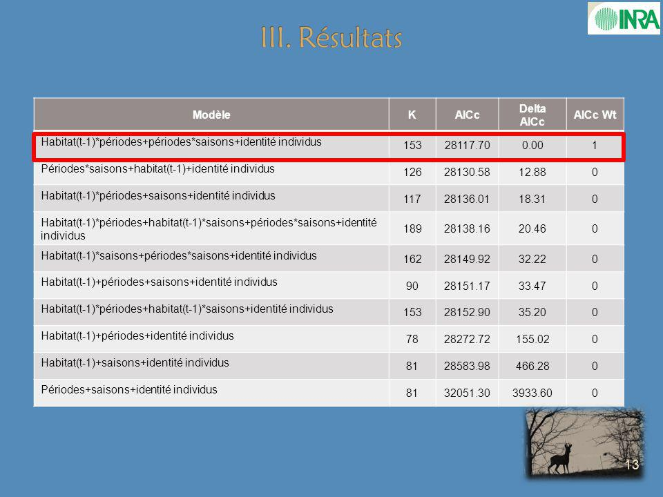 III. Résultats Modèle K AICc Delta AICc AICc Wt