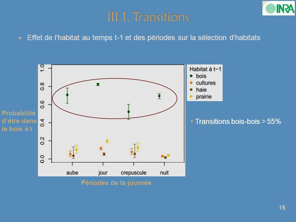 III.1. Transitions Effet de l'habitat au temps t-1 et des périodes sur la sélection d'habitats. Probabilité d'être dans le bois à t.