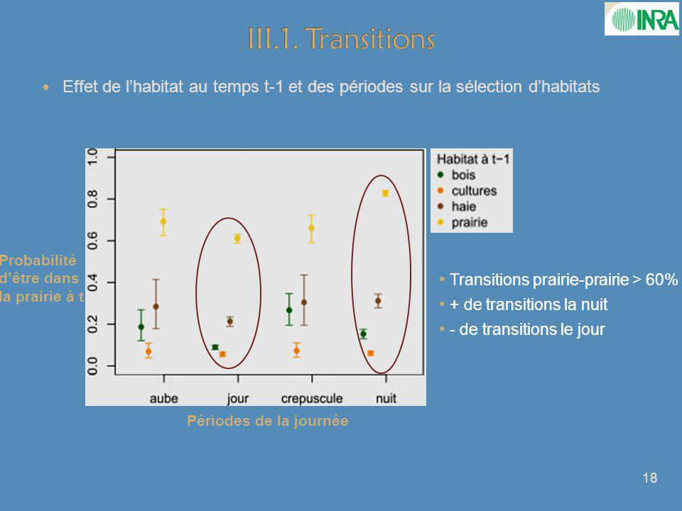 III.1. Transitions Effet de l'habitat au temps t-1 et des périodes sur la sélection d'habitats. Probabilité d'être dans la prairie à t.