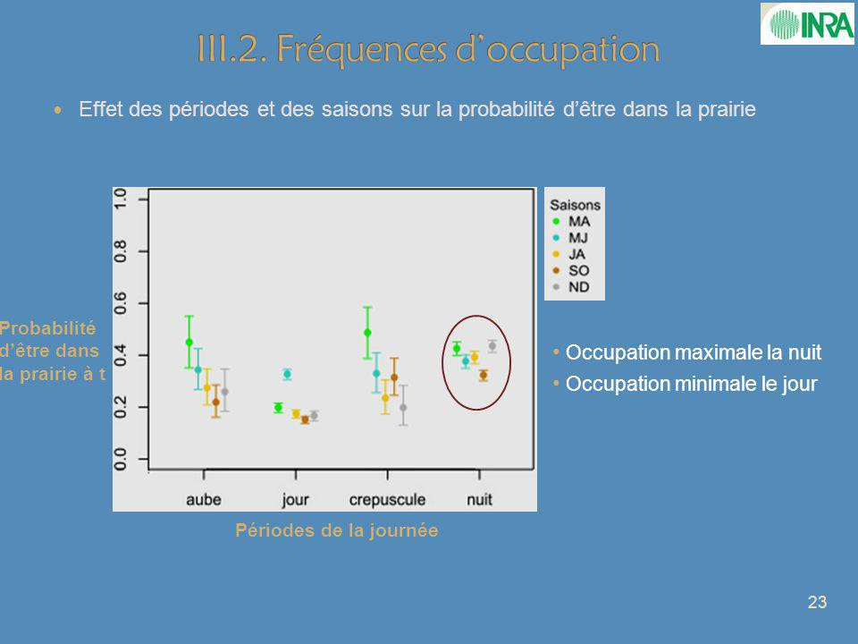 III.2. Fréquences d'occupation