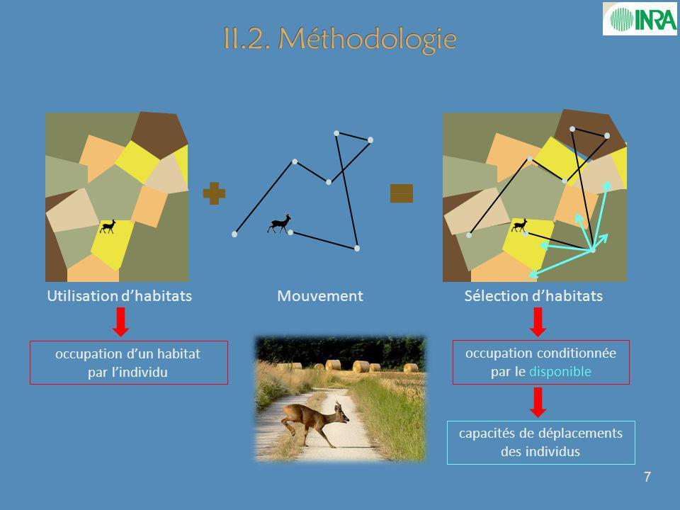 II.2. Méthodologie Utilisation d'habitats Mouvement