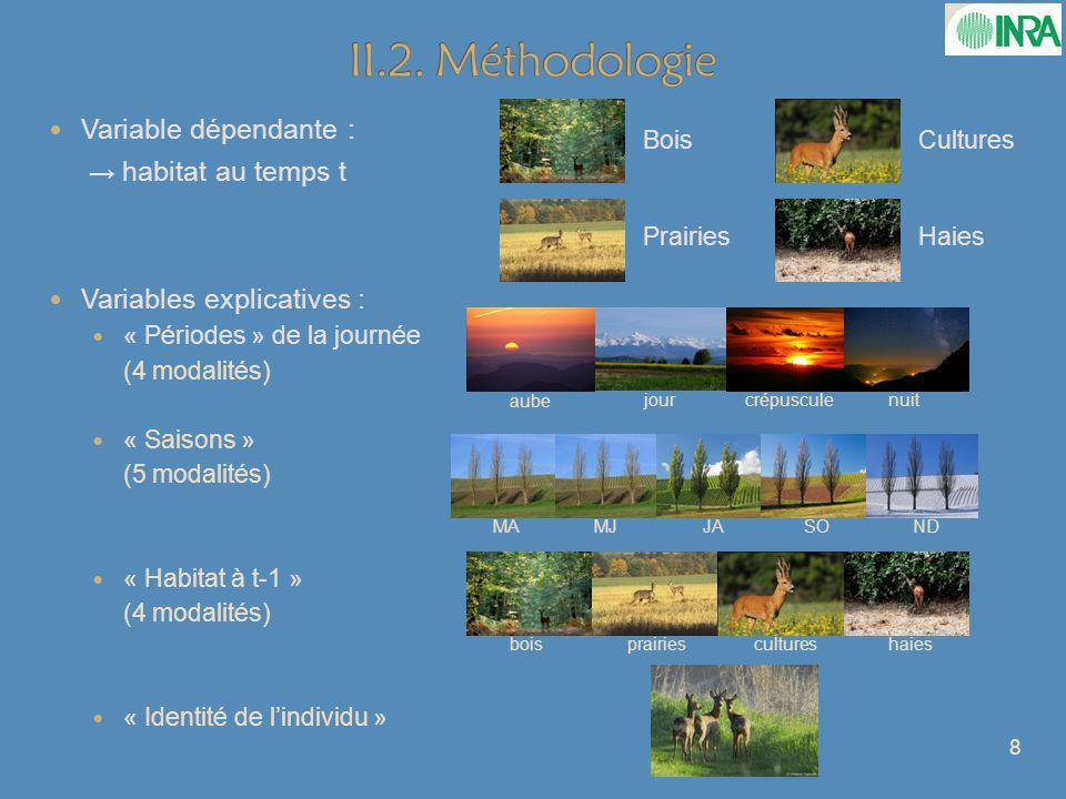 II.2. Méthodologie Variable dépendante : → habitat au temps t