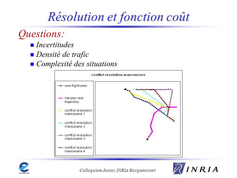Résolution et fonction coût