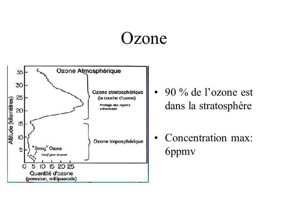 Ozone 90 % de l'ozone est dans la stratosphère