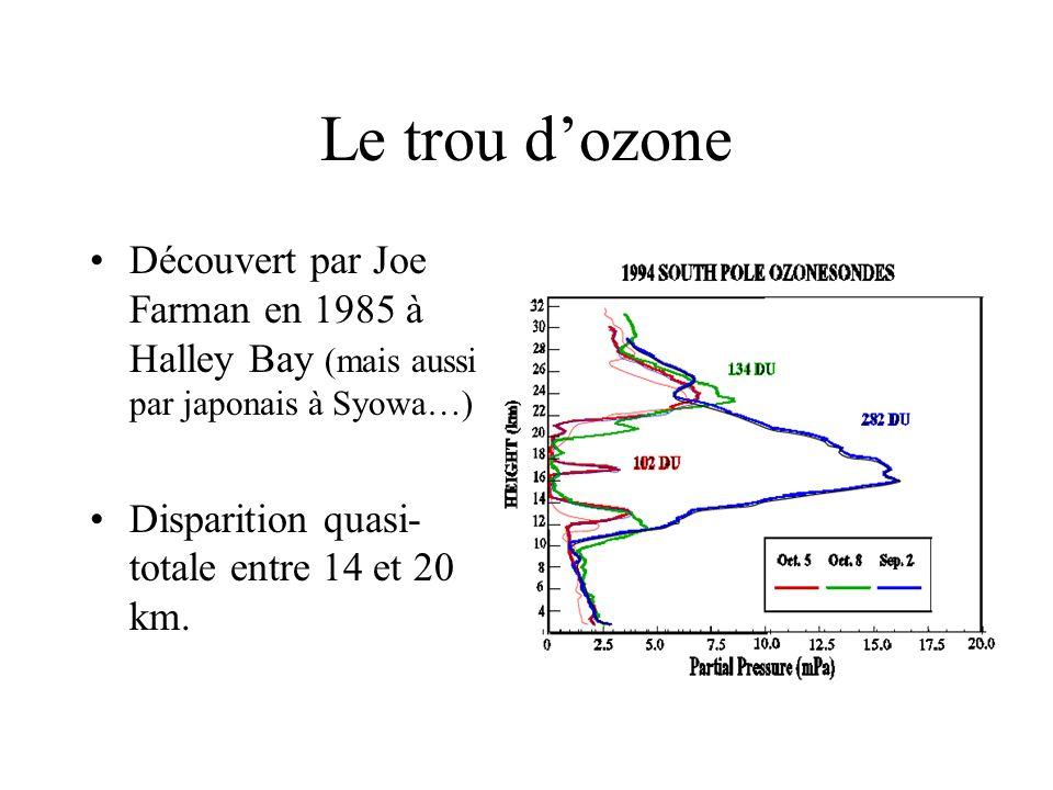 Le trou d'ozone Découvert par Joe Farman en 1985 à Halley Bay (mais aussi par japonais à Syowa…) Disparition quasi-totale entre 14 et 20 km.