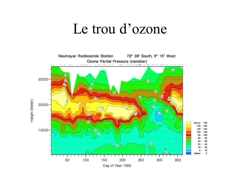 Le trou d'ozone