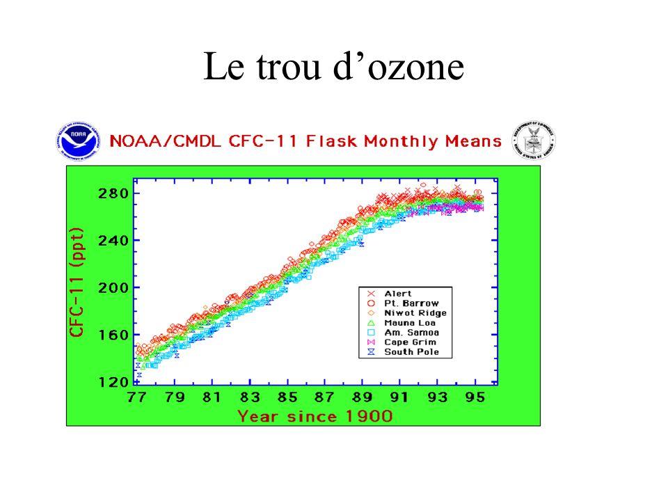Le trou d'ozone Protocole de Montréal (1987): interdiction des CFC