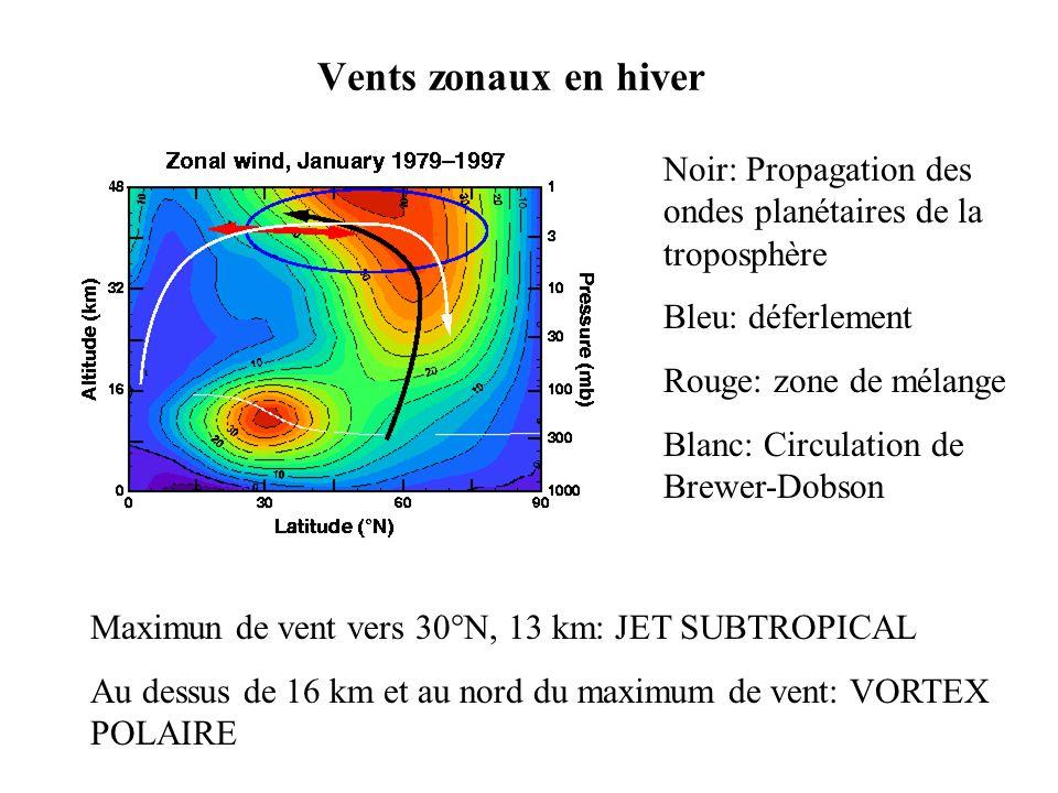 Vents zonaux en hiver Noir: Propagation des ondes planétaires de la troposphère. Bleu: déferlement.