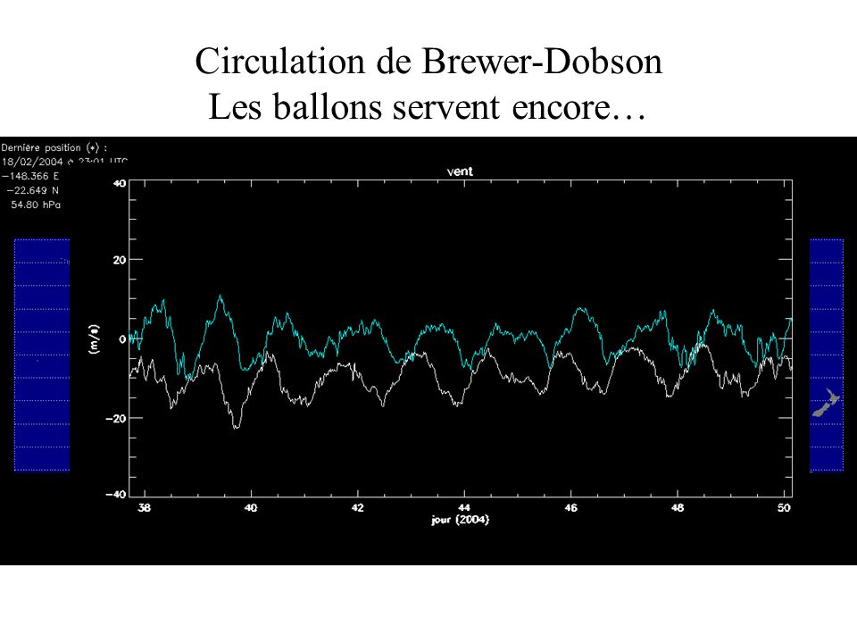 Circulation de Brewer-Dobson Les ballons servent encore…