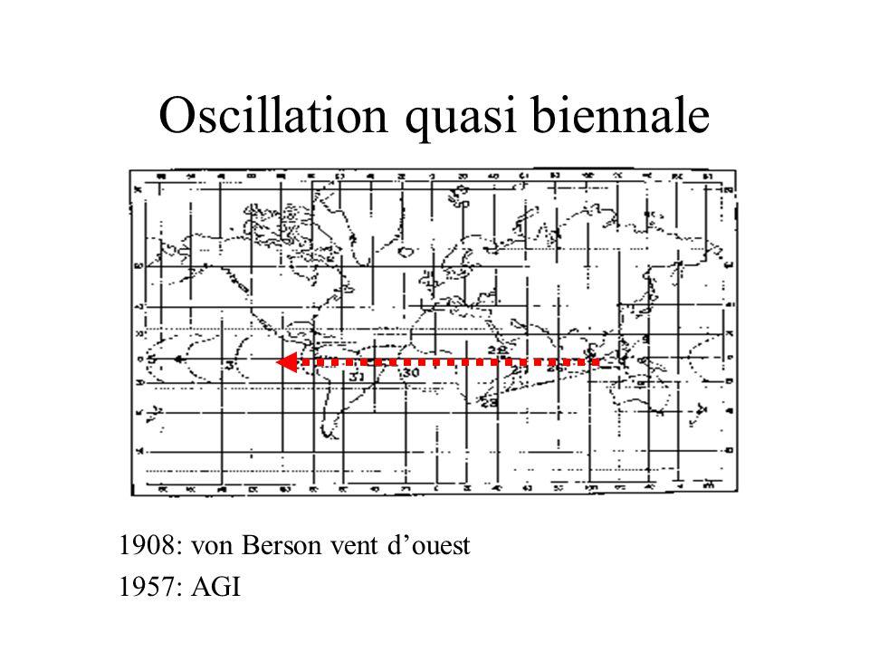 Oscillation quasi biennale