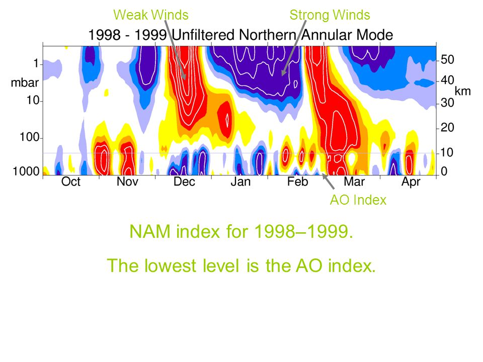 The lowest level is the AO index.