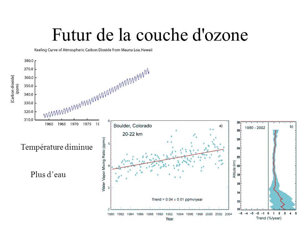 Futur de la couche d ozone