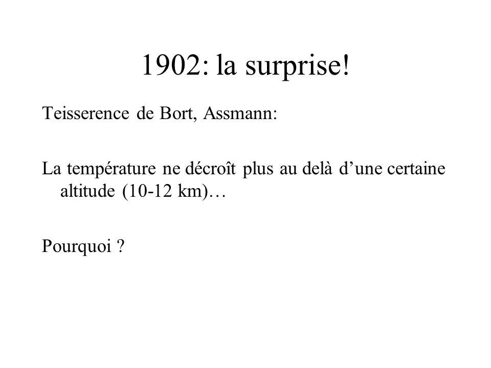 1902: la surprise! Teisserence de Bort, Assmann: