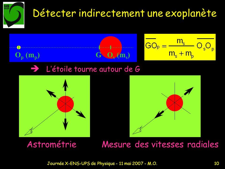 Détecter indirectement une exoplanète