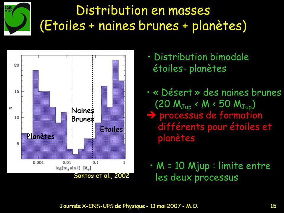 Distribution en masses (Etoiles + naines brunes + planètes)