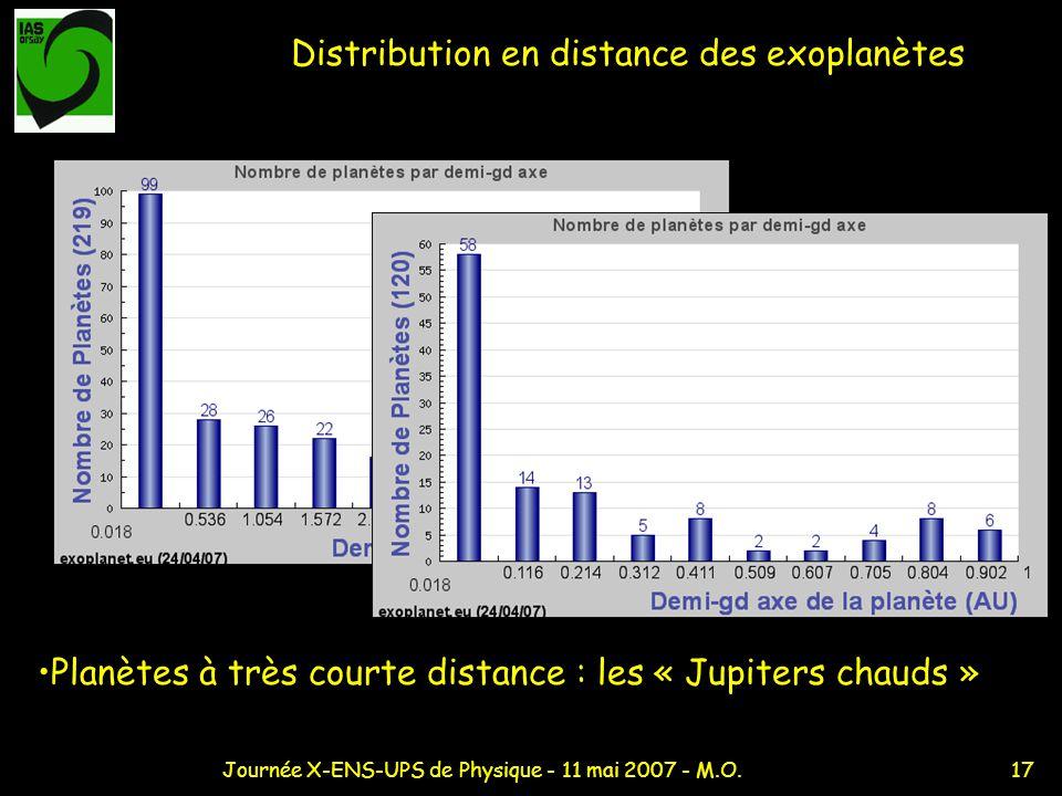 Distribution en distance des exoplanètes