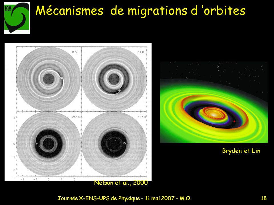 Mécanismes de migrations d 'orbites