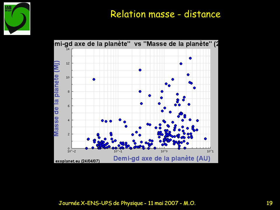 Relation masse - distance