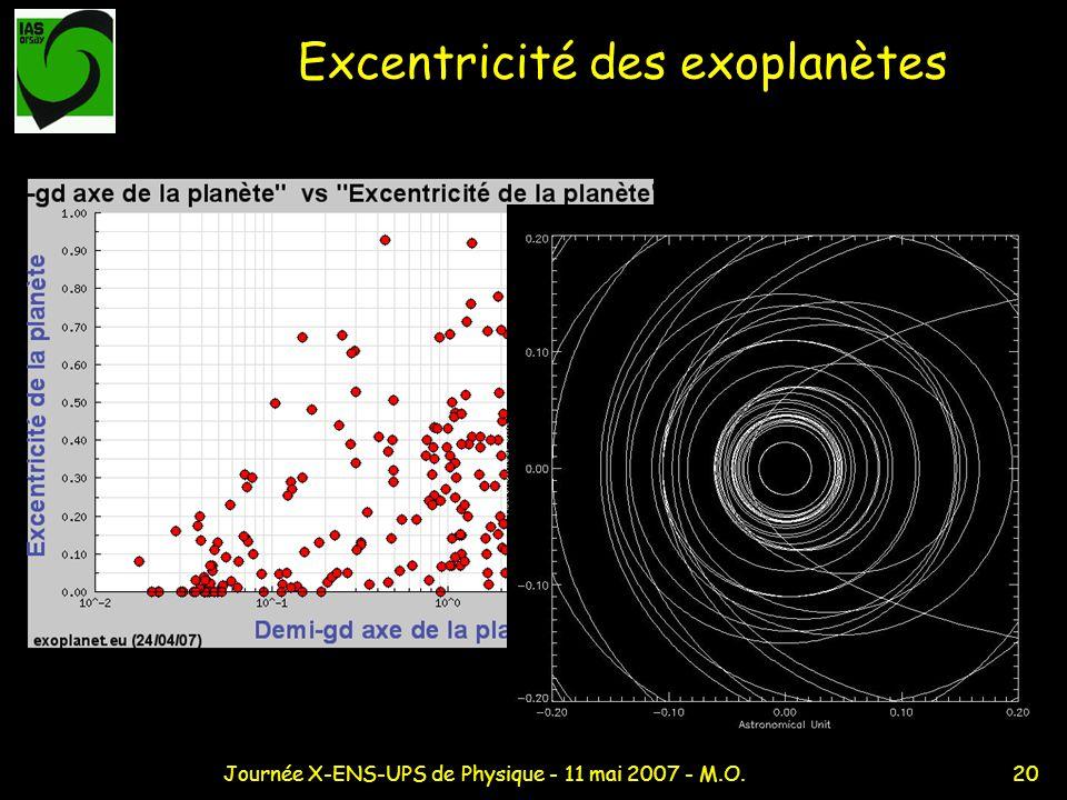 Excentricité des exoplanètes