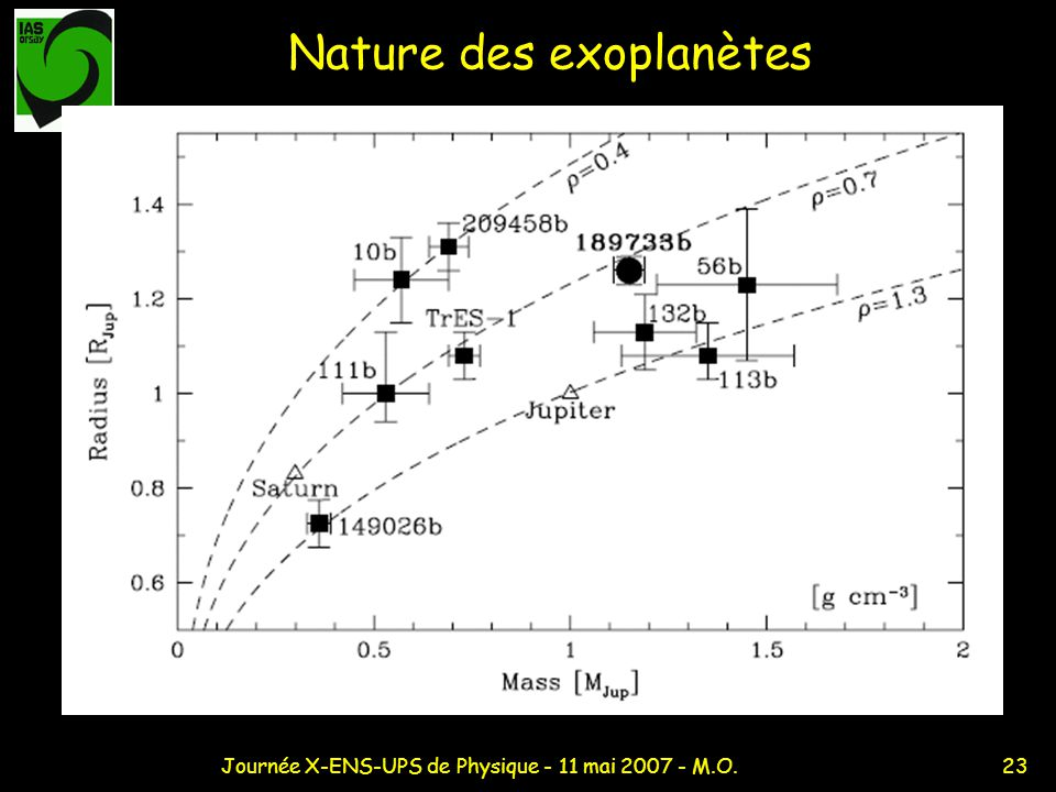 Nature des exoplanètes
