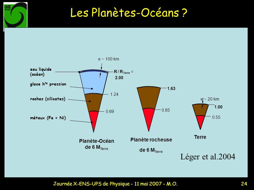 Planète-Océan de 6 MTerre