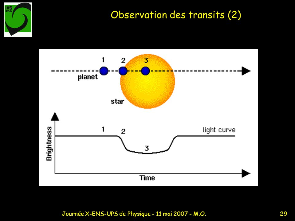 Observation des transits (2)