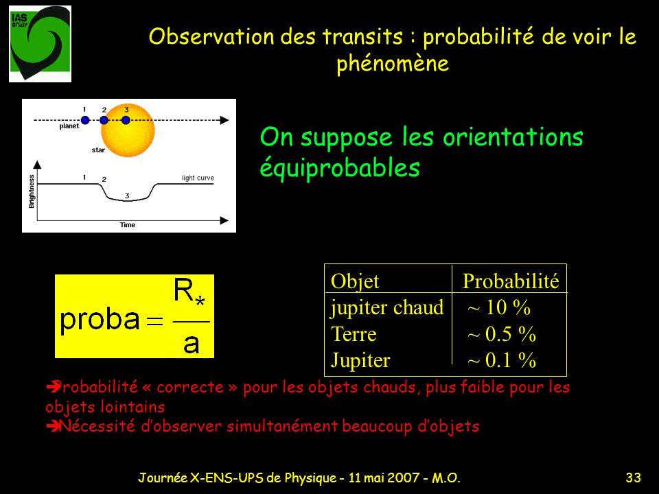 Observation des transits : probabilité de voir le phénomène