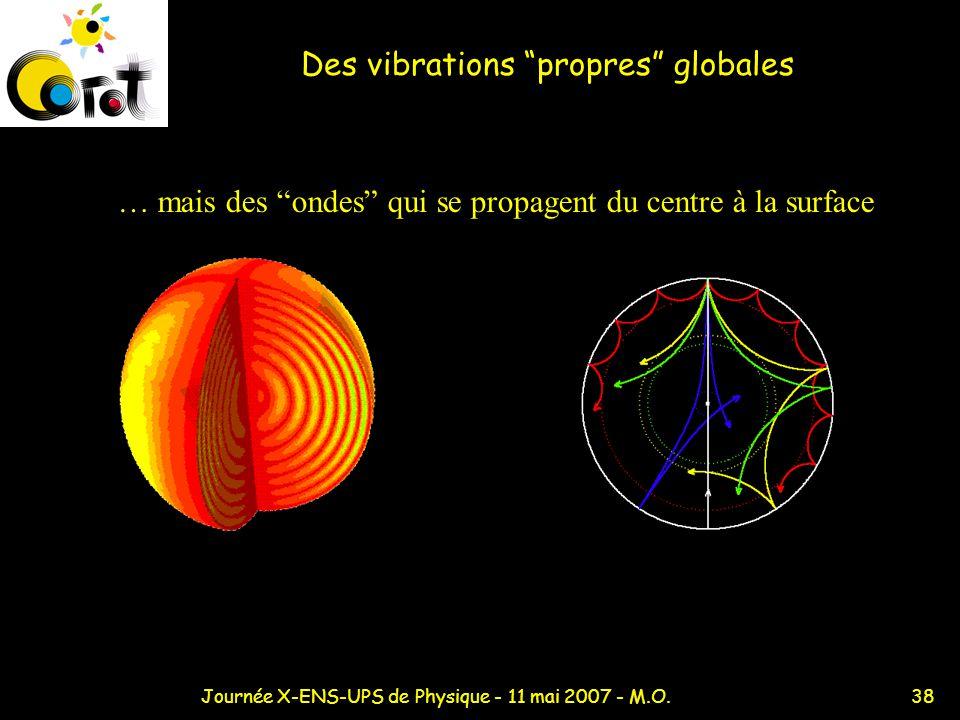 Des vibrations propres globales