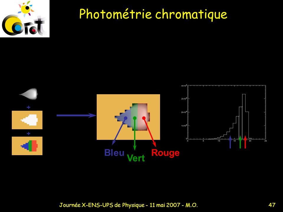 Photométrie chromatique