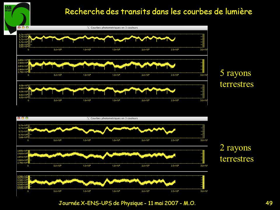 Recherche des transits dans les courbes de lumière