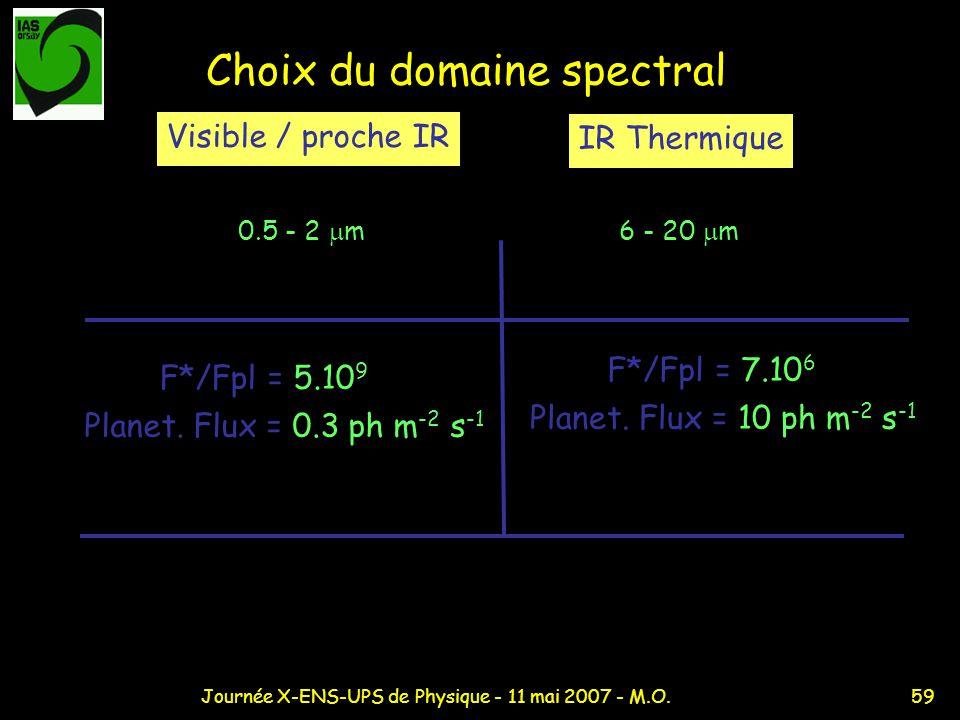 Choix du domaine spectral