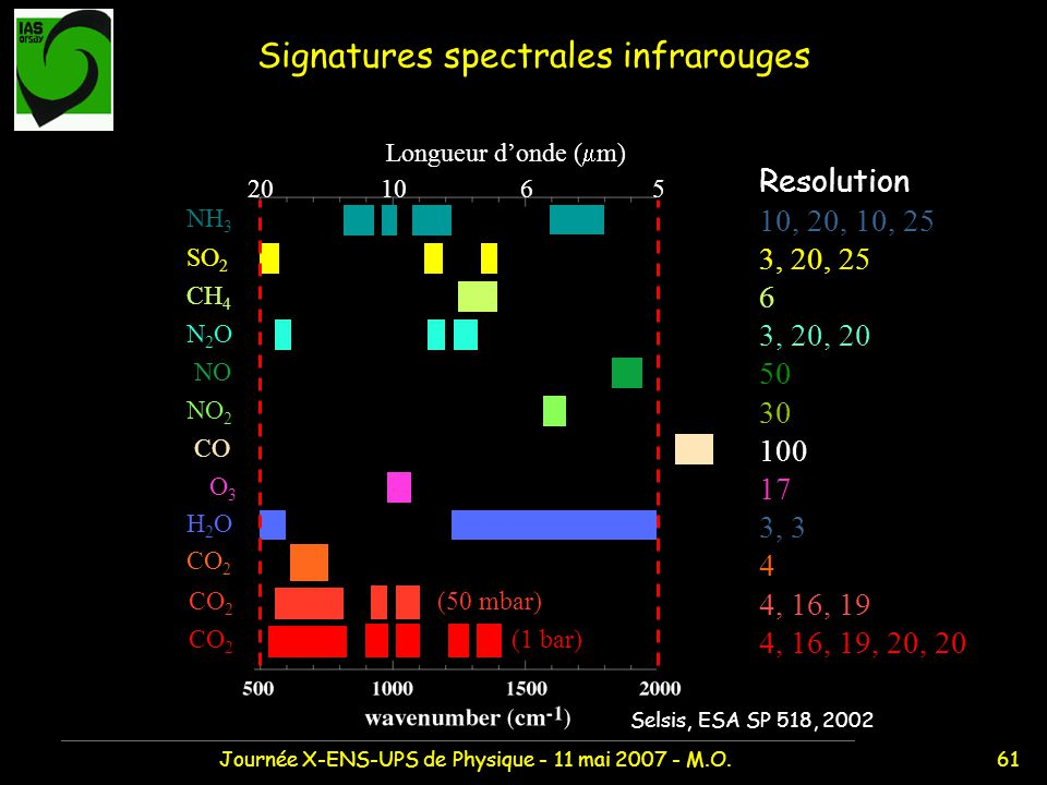 Signatures spectrales infrarouges