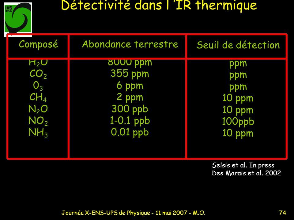 Détectivité dans l 'IR thermique