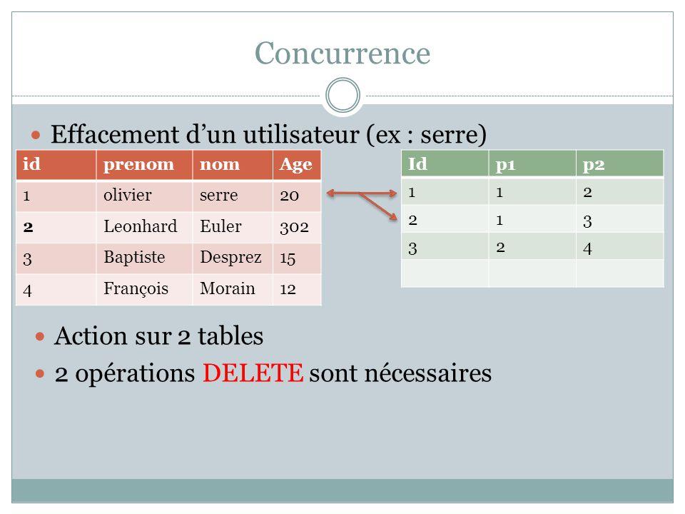 Concurrence Effacement d'un utilisateur (ex : serre)