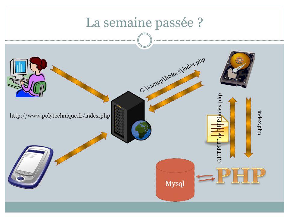 PHP La semaine passée Mysql C:\xampp\htdocs\index.php