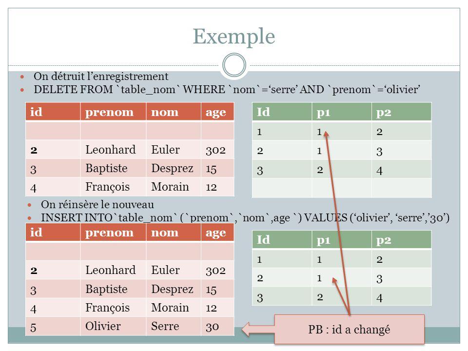 Exemple id prenom nom age 2 Leonhard Euler 302 3 Baptiste Desprez 15 4